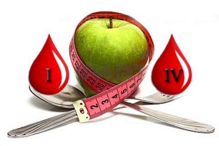 Диета по группе крови в омске